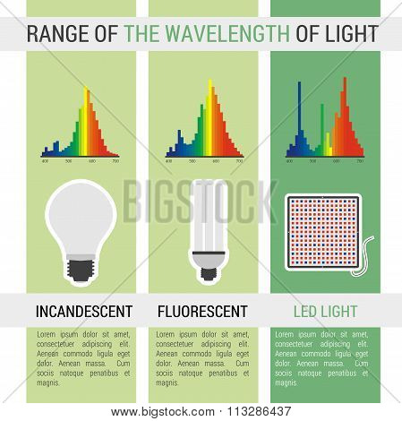 Infographic different lamps with wavelength