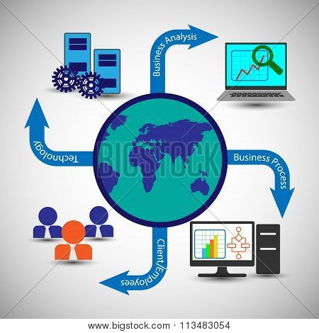 Globally Connecting Business Process, Business People Or Customers, Enterprise Monitoring Systems.