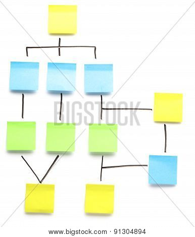 Blank yellow flowchart stickers on a whiteboard