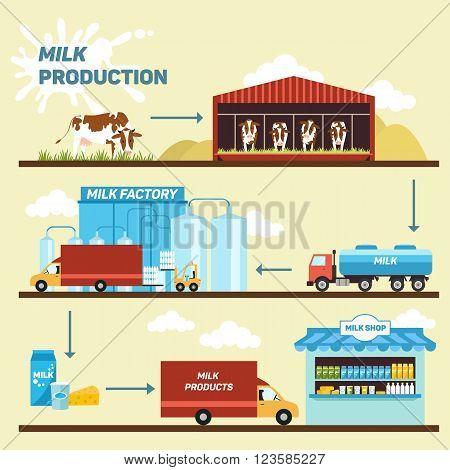 Vector illustration of stages of production and processing of milk from a dairy farm to table. Eps 10