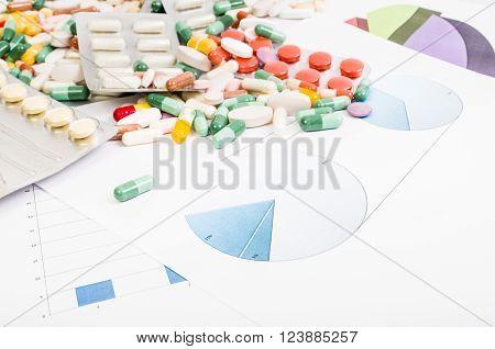 Pills Sales, Marketing And Profit Charts