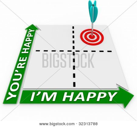 A matrix with an arrow in a target in squares representing I'm Happy You're Happy, aiming for the goal of mutual interests and common goals for satisfaction of both sides in negotiation