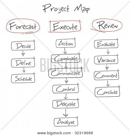 illustration of hand drawn diagram for project diagram