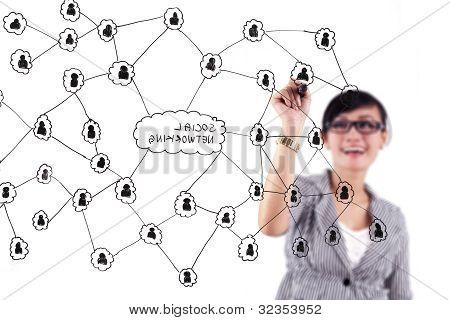 Esquema de la red social