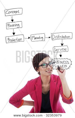 Plan estratégico de negocio