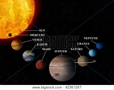 Solar System And The Sun - Digital Painting