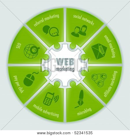 Web Marketing Infographic