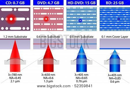 Structural Designs Of Disc Formats