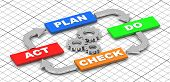 picture of plan-do-check-act  - 3d generated picture about the pdca circle - JPG