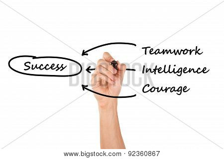 Hand Drawing Teamwork, Intelligence, Courage For Success