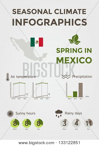 Seasonal Climate Infographics. Weather, Air and Water Temperature, Sunny Hours and Rainy Days. Spring in Mexico. Vector Illustration EPS10