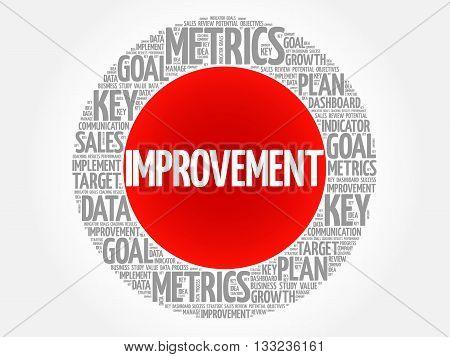 Improvement Circle Word Cloud