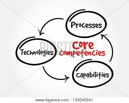 Core Competencies Mind Map Flowchart