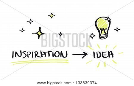 Inspiration leads to idea; simple scheme with text, sparkles and light bulb