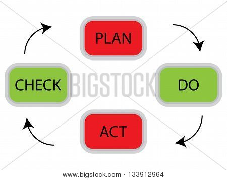 PDCA cycle concept. Plan do check act for quality management business plan vector illustration