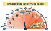 Earthquake Magnitude Levels Vector Illustration Diagram, Richter Scale Seismic Activity Diagram With poster