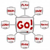 The word Go on a dry erase board surrounded by words of encouragement like dream, learn, prepare, be