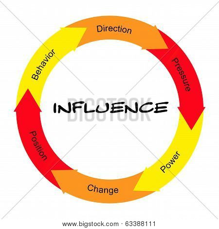 Influence Word Circle Concept Scribbled