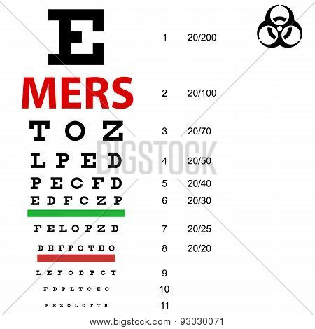 On  Table  Sight Check Mers Corona Virus Sign.  Vector Illustrat