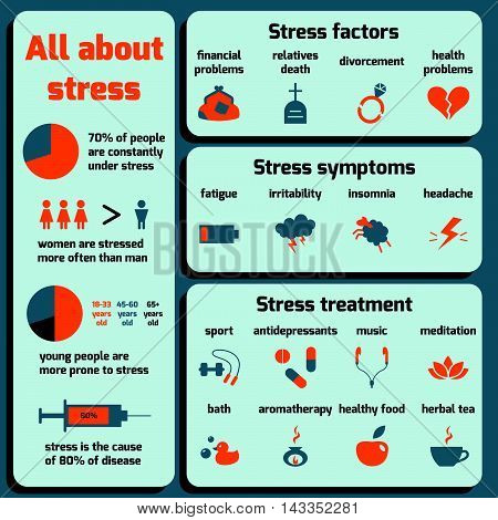 Infographic about stress: factors, symptoms, treatment. Vector flat design.