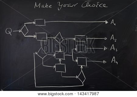 Black chalkboard with hand drawn flow chart to indicate complexity of choices.