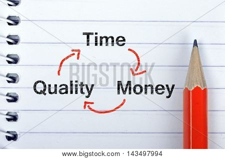 Time quality money on notepad and red pencil