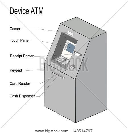 Device ATM. Illustration isolated on white background. Can be used for instruction in the use of the cash machine. Vector. Square location.