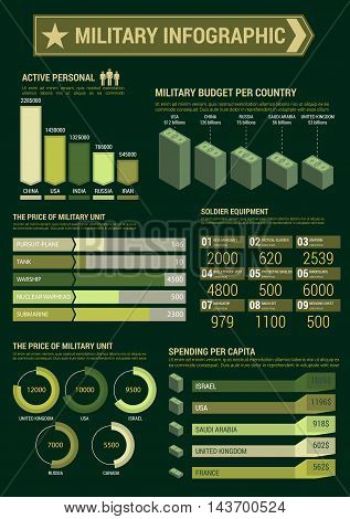 Military infographic template. Budget, expenses and personnel staff charts, diagrams and graphs. Army accountant report figures, numbers, data vector icons and symbols
