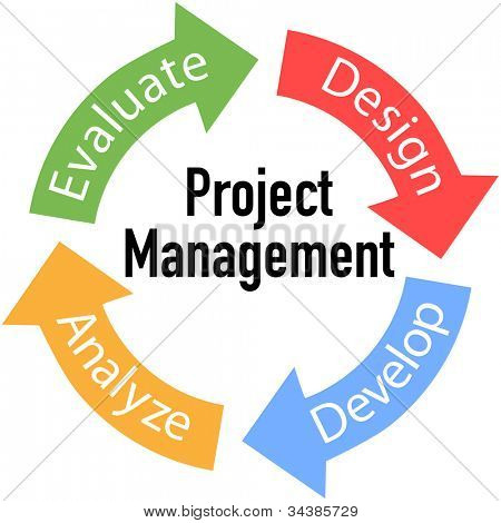 Project Management business product development arrows cycle