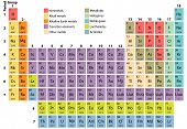 stock photo of periodic table elements  - Complete Periodic Table of the Elements with atomic number symbol and weight - JPG