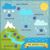 stock photo of groundwater  - The water cycle - JPG