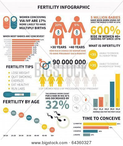 Fertility infographic