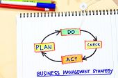image of plan-do-check-act  - Plan do check act concept for management strategy - JPG