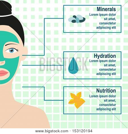 Poster woman with cosmetic mask on face and describes the properties of cosmetic mask
