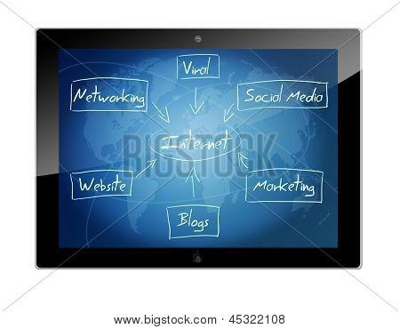 Tablet Internet Diagram Concept