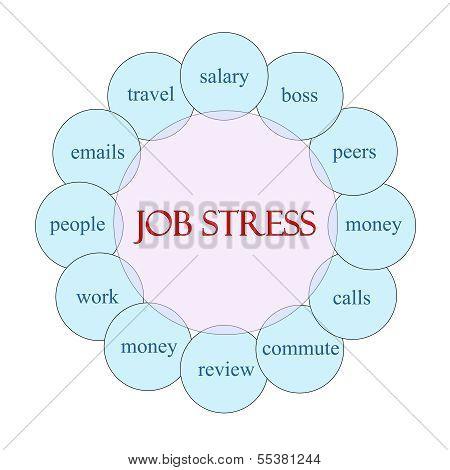 Job Stress Circular Word Concept