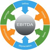 stock photo of depreciation  - EBITDA Word Circles wheel Concept with great terms such as earnings depreciation taxes and more - JPG