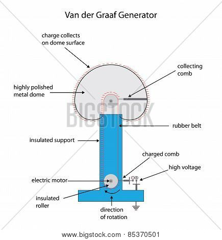 Fully Labeled Diagram For A Van Der Graaf Electrostatic Charge Generator