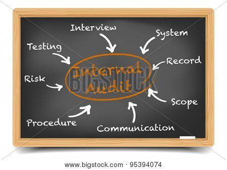 detailed illustration of a blackboard with Internal Audit process circle, eps10 vector, gradient mesh included