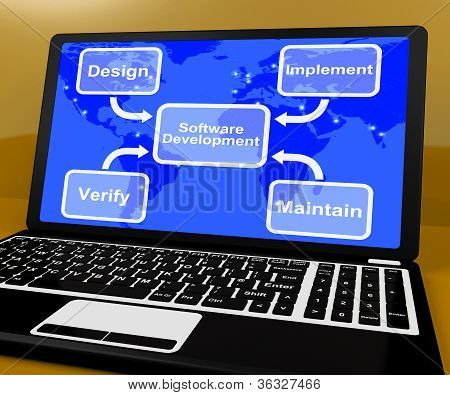 Software Development Diagram Shows Implement Maintain And Verify