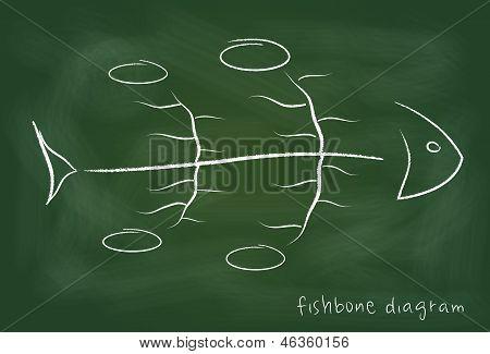 Fishbone causal diagram on blackboard