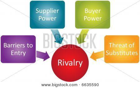 Wettbewerbsfähige Rivalität Business Diagramm