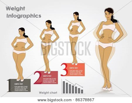 Female Weight- Stages Infographics Weight Loss, Vector Illustrat
