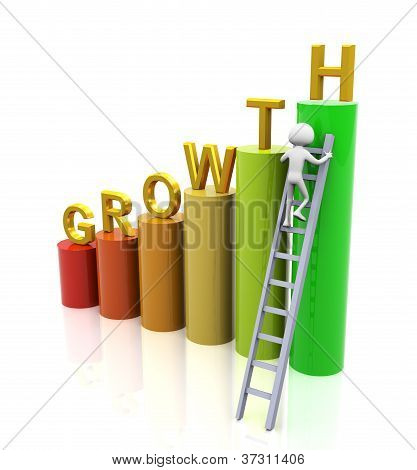 Concept Of Growth