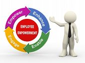 3D Man And Employee Empowerment Process Diagram