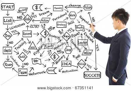 Business Man Draw A Flow Chart About Success Planning
