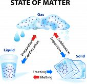 foto of state shapes  - State of matter - JPG