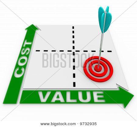 Matriz de valor de costo - flecha y destino
