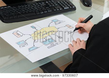 Businesswoman Drawing Cloud Computing Diagram