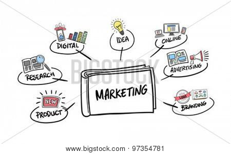 Digitally generated Marketing brainstorm vector